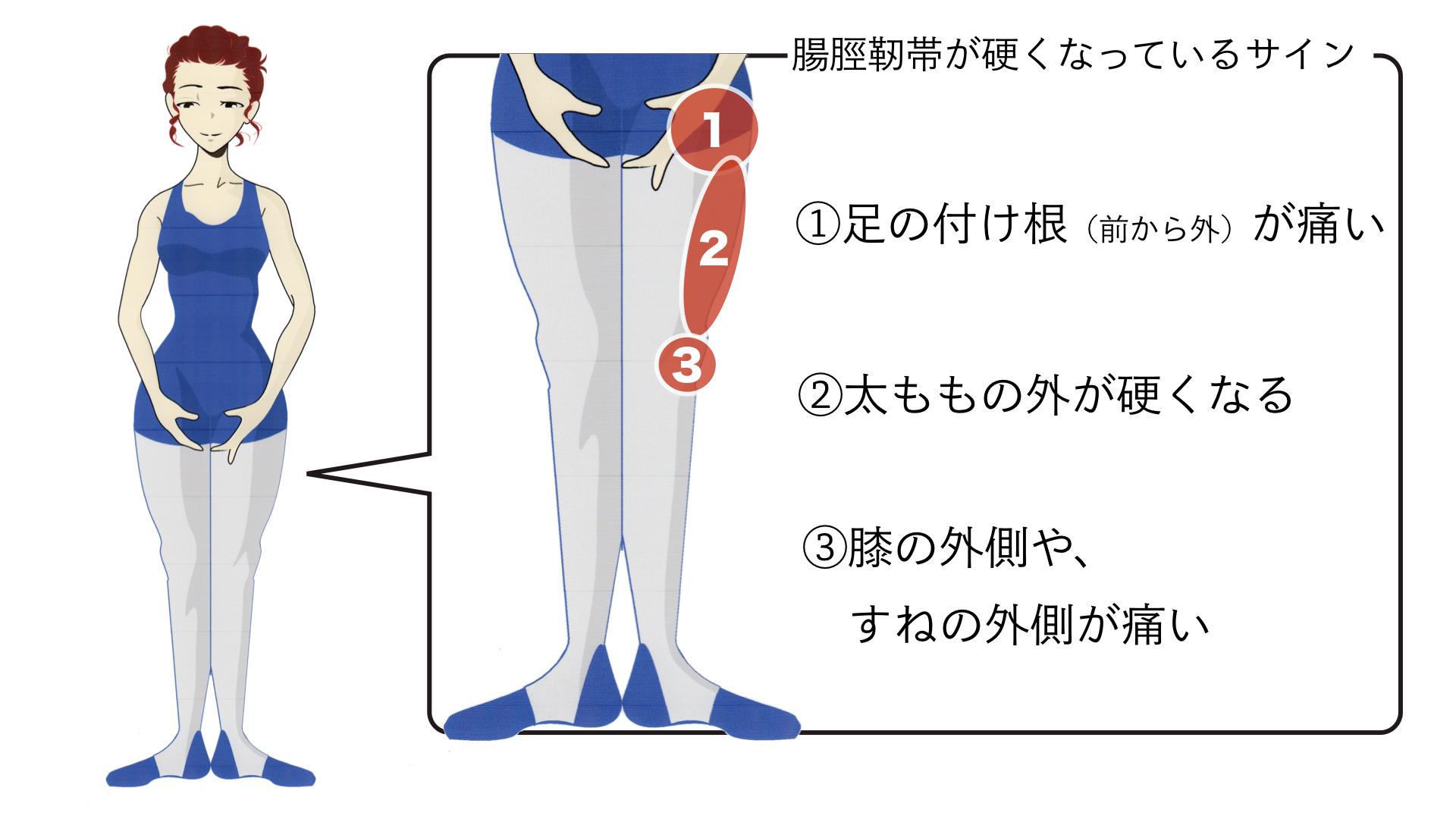 腸脛靭帯 硬い